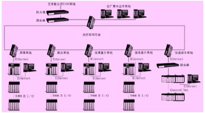 神华集团准能公司黑岱沟选煤厂综合自动化系统网络拓扑图