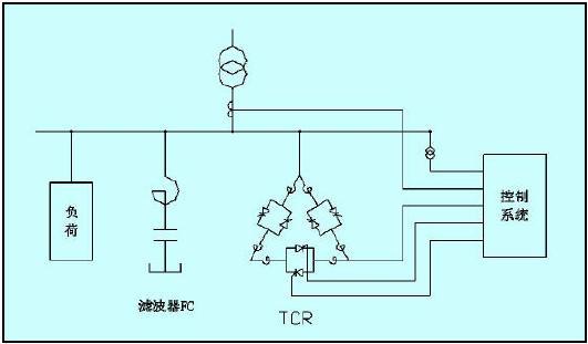 tdc系统在svc无功功率补偿控制中的应用