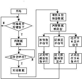 轿厢,门厅控制器程序流程框图图片