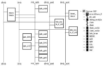 fpga硬件系统为数字系统产生数字量,外围电路加上高速数模转换器件dac