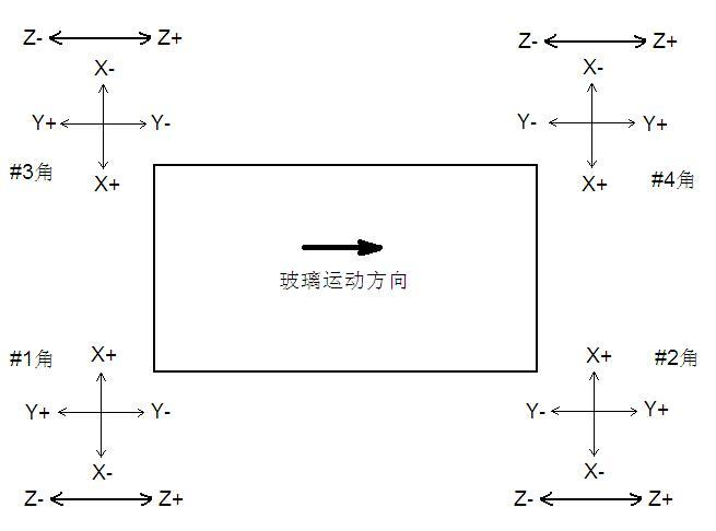 中达数控系统在玻璃圆角机上的应用