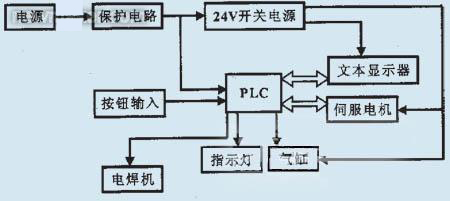 plc控制电路框图