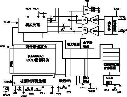 车载低端图像数据采集压缩存储及传输系统的实现(图)