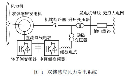 发电机励磁同期屏接线图