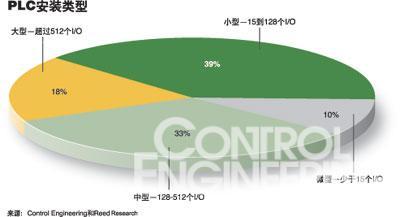 产品聚焦:可编程逻辑控制器如图