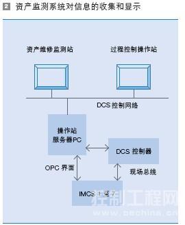 资产监测系统对信息的收集和显示