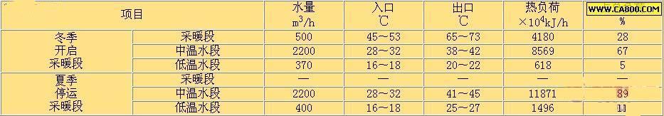 夏季低温水系热负荷分析