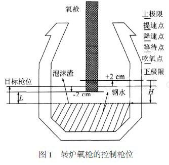 态点由凸轮控制器检测