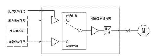 ,以弥补油路中的各种泄漏损失。电气系统图如下:    微能WIN-PSS-IV变频器为开环矢量方式,起动转矩大,0.5HZ可以达到150%的额定转矩;动态响应快,阶跃转矩响应时间小于200MS;   稳速精度为0.5%。通过变频器的闭环矢量调速功能,变频注塑机的油泵转速n可实现0到额定转速之间线性调节范围,尤其是在塑机待机及无动作情况下(如冷却阶段),电机及油泵转速可降至0,基本无能耗损失。值得注意的是,油泵在低转速时的容积效率会下降,这在一定程度上会影响了节电效果。对此,我们将通过提高变频器低频增益的方
