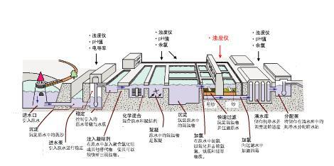 自来水工厂的简单流程有哪些环节图片