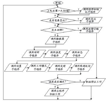 图3所示为程序控制流程图
