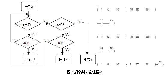 plc在纸浆模塑生产自动控制系统中的应用