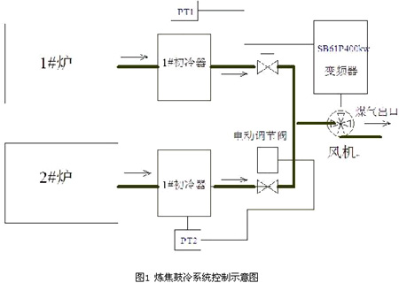 炼焦鼓冷系统控制示意图