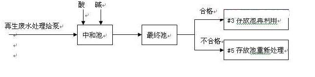 处理工艺流程图