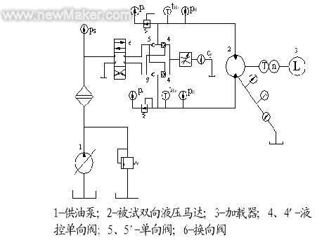 图1 液压马达试验台系统简图-LEODO人机界面在液压马达综合性能试图片