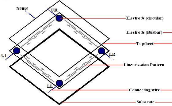 电阻式触摸屏的基本结构和驱动原理