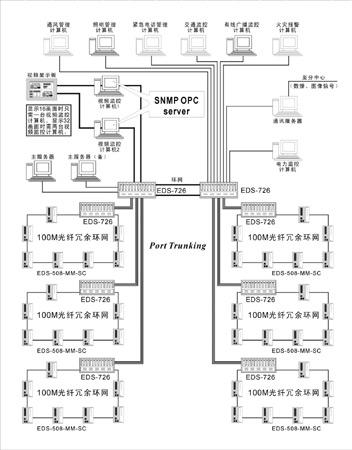公路长隧道监控系统