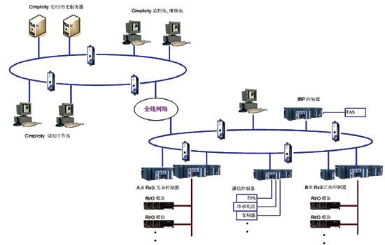 地铁中环境与设备监控系统设计细节