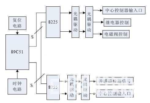 脉冲控制器的硬件接线图