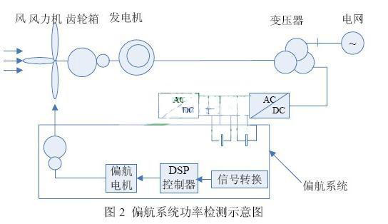 khc算法在风力发电机组偏航系统的运用图片