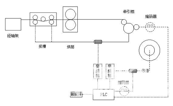 艾默生变频器和可编程控制器在浆纱机上的应用