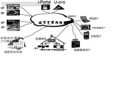 家庭网络业务应用解决方案