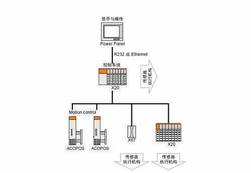 Panel-based控制系统