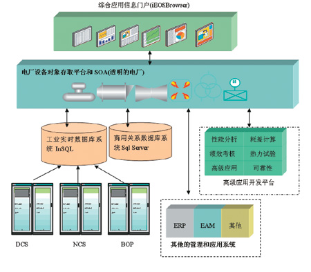型的sis系统结构图