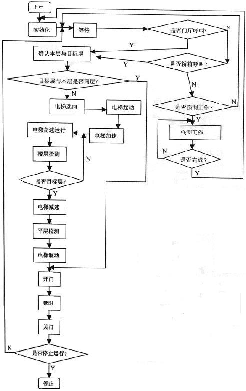 plc在十层电梯控制系统中的应用