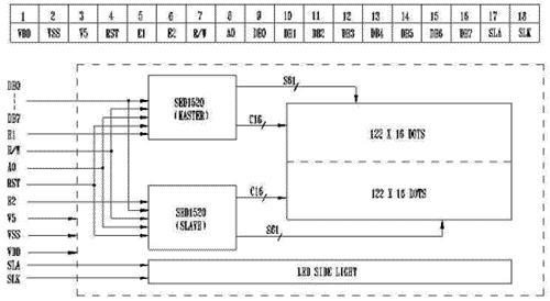 > 正文                       图2 sed1520的引脚定义和结构框图