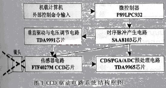 高分辨率全帧ccd芯片ftf4027m的驱动电路设计