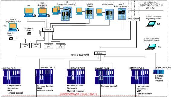 WINCC冗余系统在连续镀锌生产线的应用如图