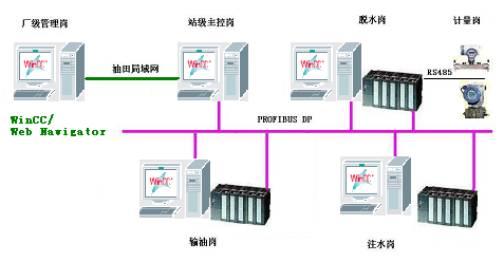 ,下位选用S7-300过程自动化控制系统。彼此之间通过PROFIBUS DP现场总线以1.5Mbit/s的速率进行数据通讯。   SIMATIC S7 300过程自动化控制系统中央处理器将采集来的信号进行运算转换www.cechina.cn,处理成相应的温度、压力、流量、液位的信号,并对其进行判断比较,产生报警等逻辑运算功能。并对液位、界面、压力等信号进行PID反馈调节。PROFIBUS DP网络,将数据在整个DP网络中共享,从而实现全站的数据通讯。