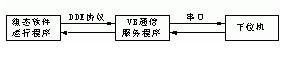 采用VB实现组态软件与下位机的串行通信方法研究如图