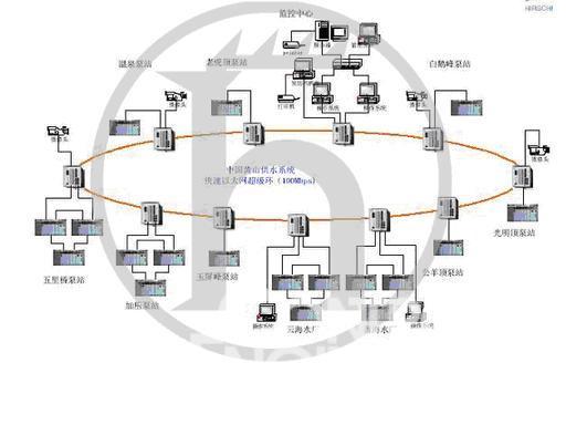 赫思曼工业以太网在中国水处理及水利行业的应用如图