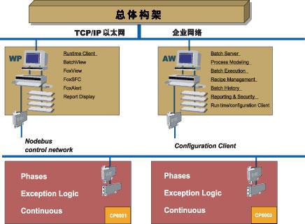 图2硬件系统结构图