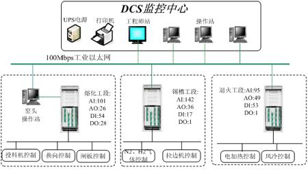 图1 网络结构分布示意图