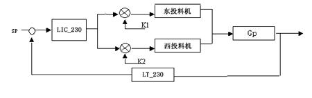 图2  玻璃液面控制方块图