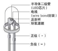 标准LED  将不同的LED芯片制作在一个共同的架子上就制造出了多色LED(例如红色绿色蓝色的芯片可以制成RGBLED)应用正电压和…
