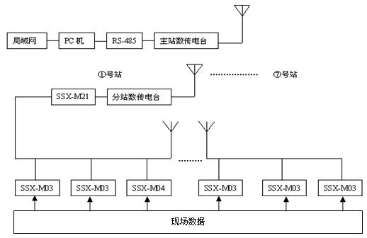 图1 系统结构图 3 通讯接口设计 通讯是整个系统关键CONTROL ENGINEERING China版权所有,为了保证系统长期可靠运行,系统中SSX-M21、SSX-M03、SSX-M04模块通讯硬件接口设计采用全隔离方式,避免线路干扰损坏采集模块,影响系统正常工作,具体线路原理图见图2。数据信号由RXD接收,由TXD发送,收发转换由RXD/TXD控制,经高速光电隔离器隔离后由专用RS485接口芯片MAX487驱动输入输出。三极管9012驱动发光二极管起观测通讯状态作用,MC7805负责提供RS48
