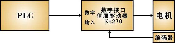 PLC位置控制方式