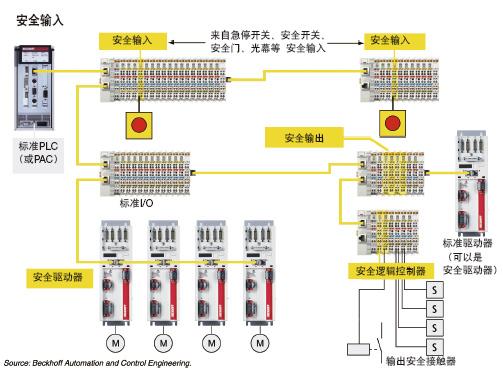 任何一块电路板上的断电都会导致安全停机,关断晶体管门电路的输出