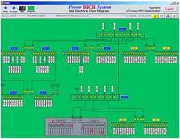 图2ABB公司的PowerRichsystem系统能直观地看到系统设备连接的概况图3点击一个设备后会显示由PowerRich系统监控的附加信息比如电流…