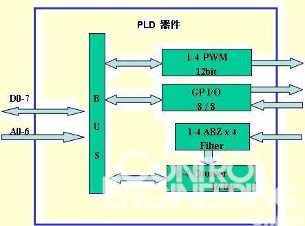 基于cpld的编码器解码接口,pwm输出方案及其在运动控制卡和伺服驱动器