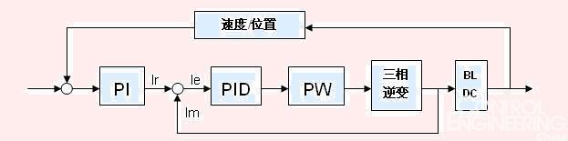 直流电机pwm调速原理_pwm交流电机调速原理_pwm电机调速程序