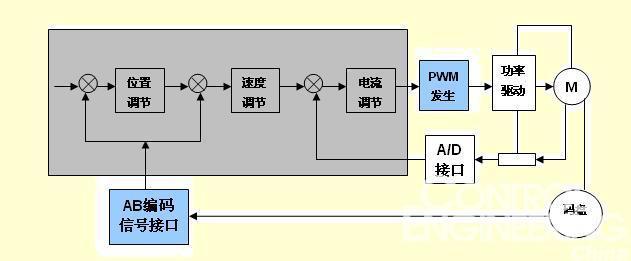 nbsp; 2.2 SM2100芯片在数字伺服驱动器中的应用 已经有部分客户利用SM2100芯片方案来实现其伺服驱动器产品了CONTROL ENGINEERING China版权所有,在产品里担当速度与位置的接口处理功能,以及对PWM输出产生的功能。 此处以无刷直流数字伺服驱动器为例。一个无刷直流电机的控制原理框图可以用下图4来表示。