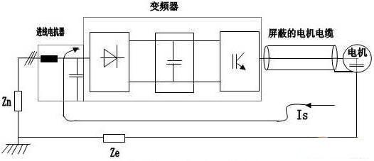 ,导致噪声干扰。为此最有效的方法是严格隔离高频干扰和信号电缆,并且信号电缆屏蔽一定要在两端接地。 控制电缆最好使用屏蔽电缆。一般来说,控制电缆的屏蔽层应直接在变频器的内部接地,另一侧通过一个高频小电容(例如3.3nf/3000V)接地。当屏蔽层两端的差模电压不高和连接到同一地线上时CONTROL ENGINEERING China版权所有,也可以将屏蔽层的两端直接接地。信号线和它的返回线绞在一起,减小感性耦合引起的干扰。绞合越靠近端子越好。模拟信号的传输线应使用双屏蔽的双绞线。不同的模拟信号线应该独立走线