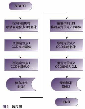 机器计算机视觉的应用—打孔机影像定位系统设计