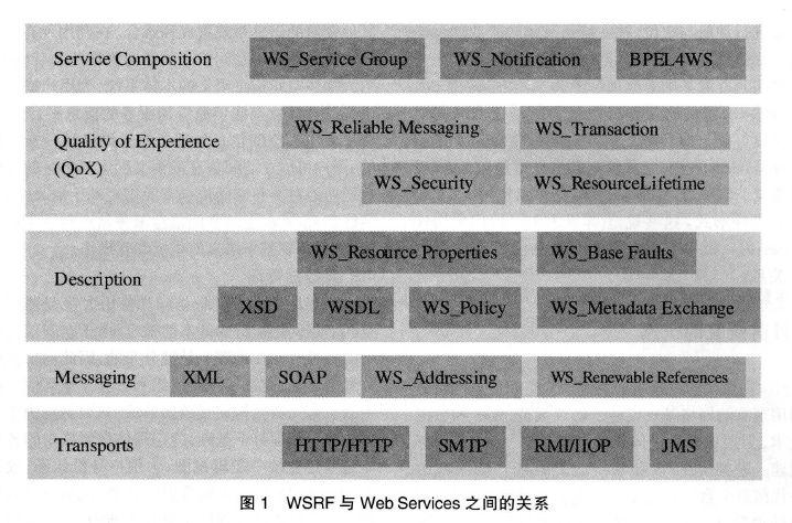 提起网格体系结构,不得不提福斯特(foster)最早提出
