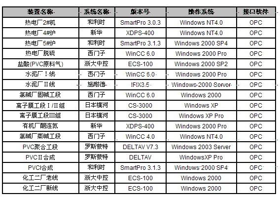 plc电路图清单